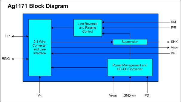 Ag1171-Block-Diagram