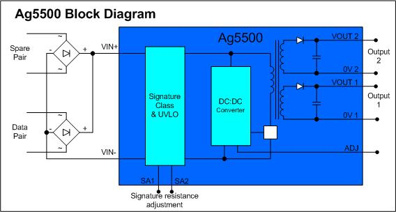 Ag5500-Block-Diagram