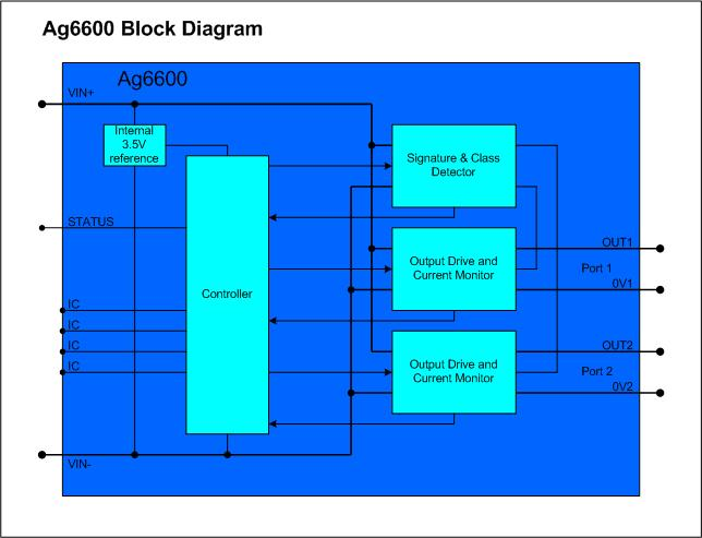 Ag6600-Block-Diagram